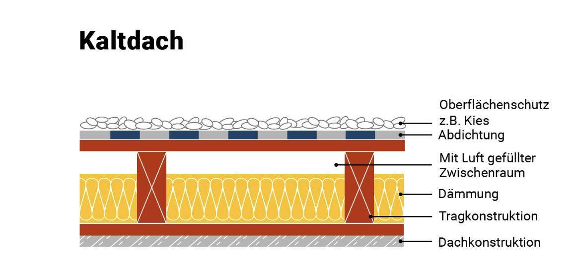 Relativ So machen Sie Ihr altes Dach energieeffizienter - MeinDach BX24