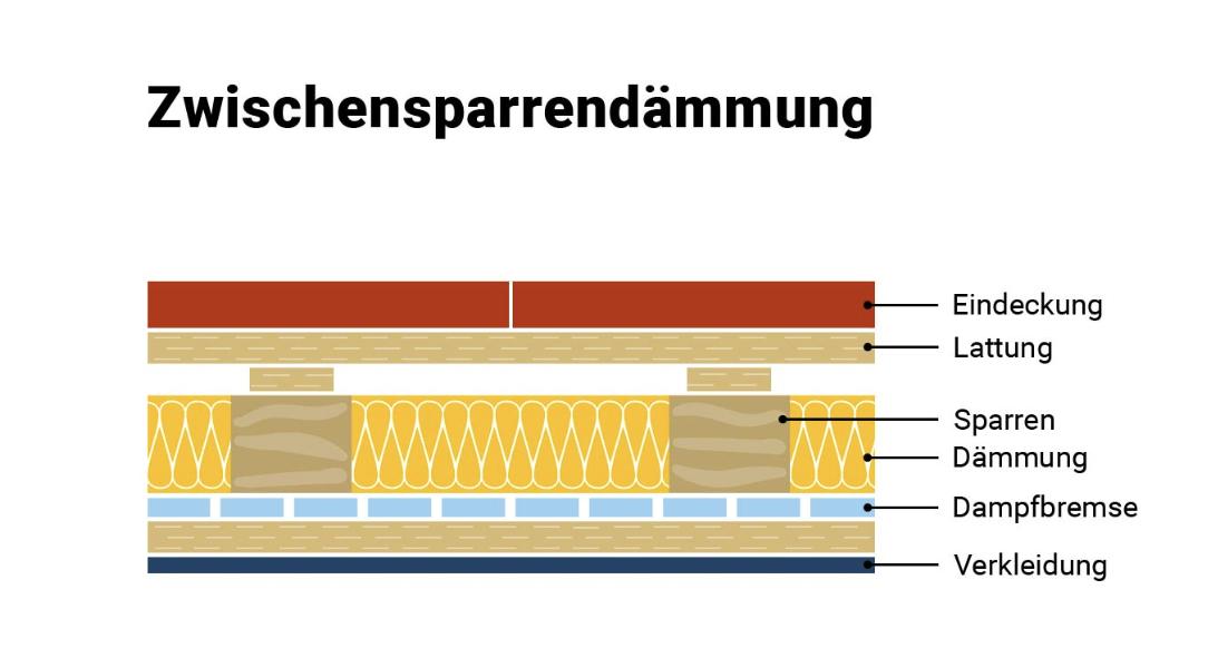 Fabulous So machen Sie Ihr altes Dach energieeffizienter - MeinDach CA31