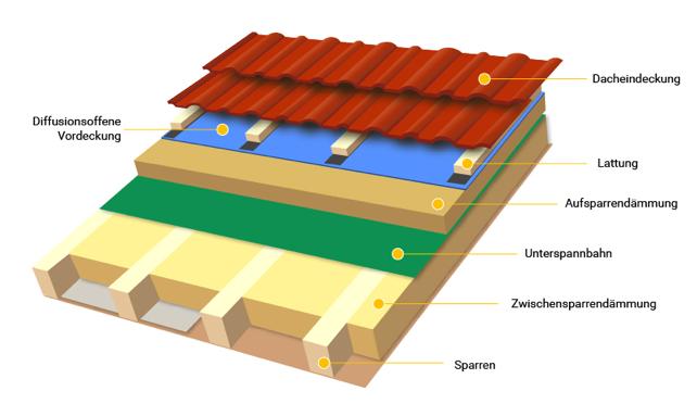 Digramm der Dachbauteile