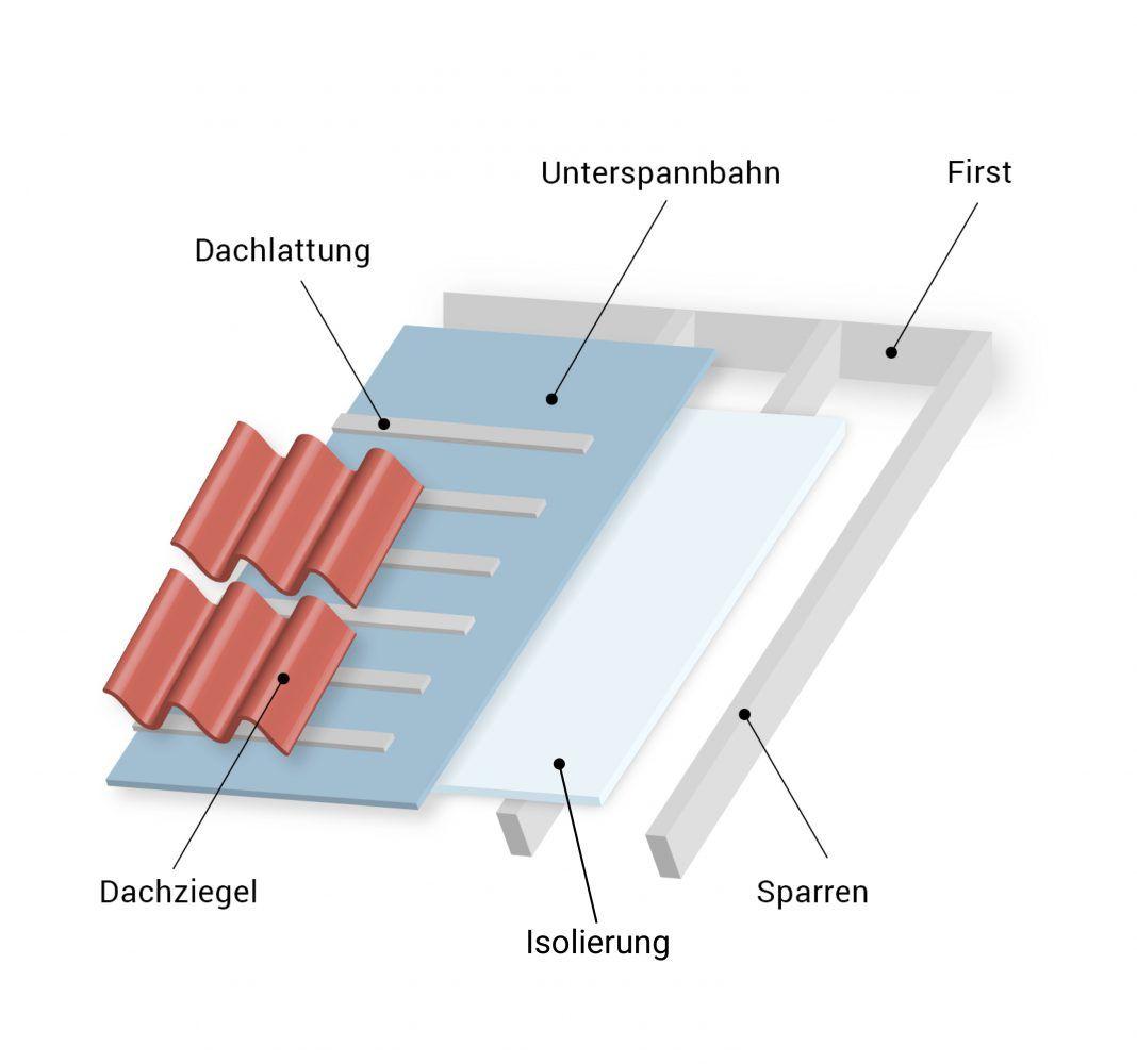 isolierung dach struktur