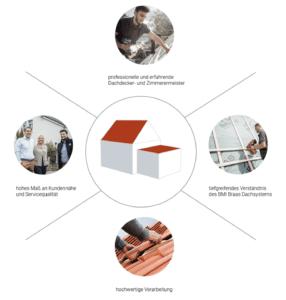 Diagramm wie MeinDach hochwertige Dachdecker findet