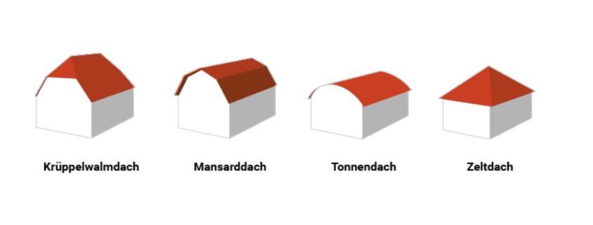 Diagramm der Dachform