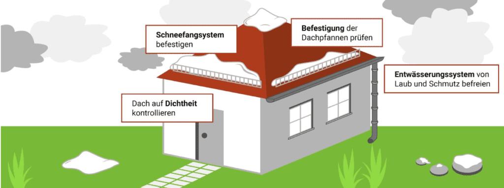 wichtige Tipps, wie Sie Ihr Dach winterfest machen