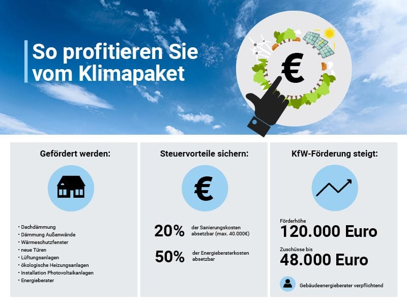 Diagramm, das zeigt, wie Sie mit dem Klimapaket Geld bei Ihrer Dachkasse sparen können