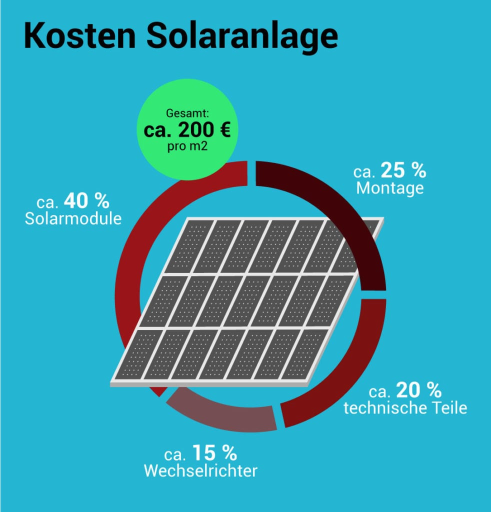 Abbildung eines Sonnensystems für ein Dach, dessen Komponente und Kosten (ca. 200 Euro pro pro Quadratmeter überschlagen)