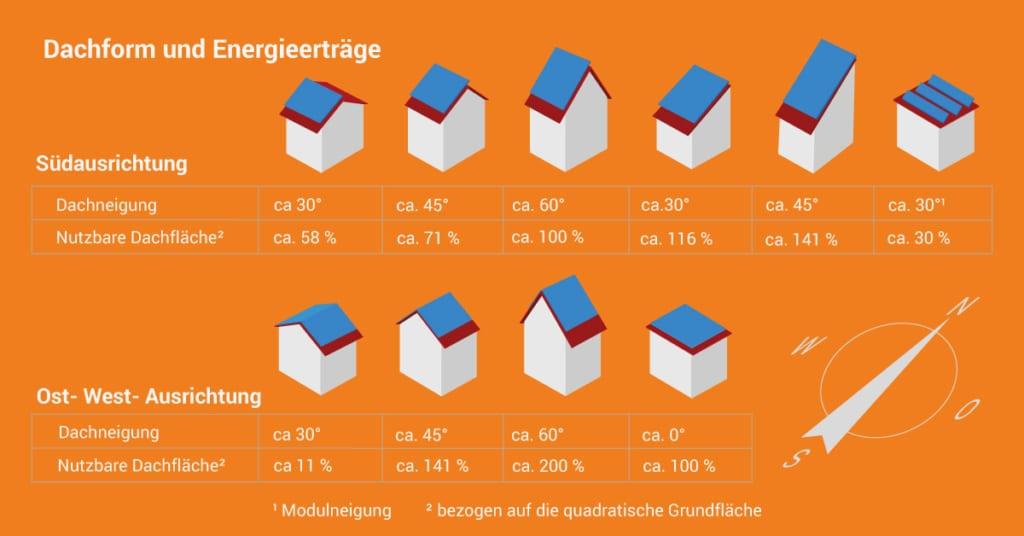 Abbildung zur Berechnung der Dachgröße für Sonnenkollektoren