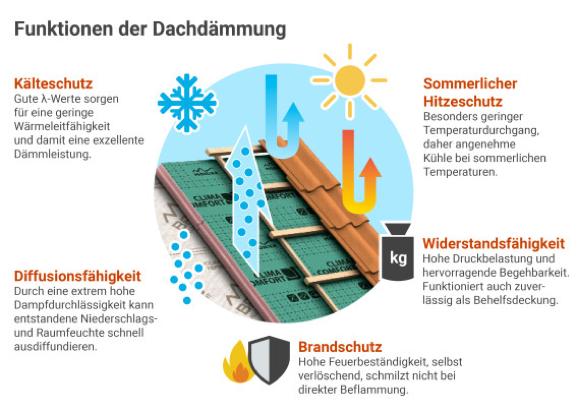 Funktionen der Dachdämmung